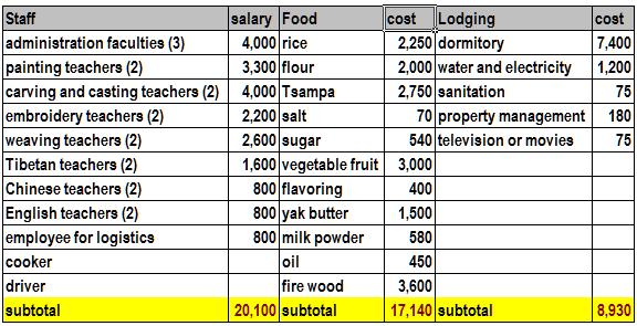 School Expense