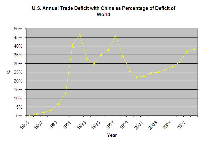 U.S. Annual Trade Deficit with China as Percentage of Deficit of World